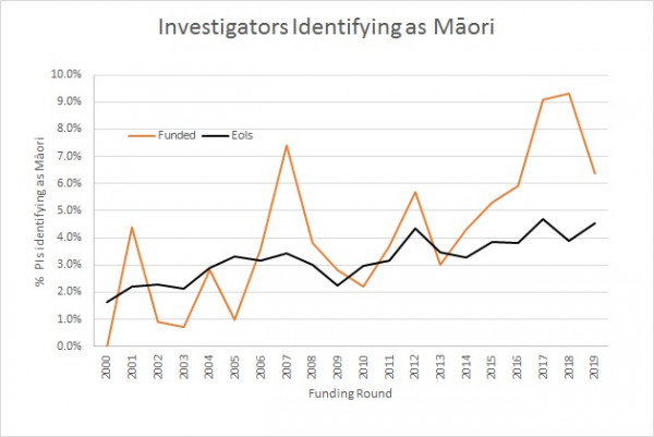 2019 investigators identifying as Maori v2