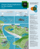 Climate change implications for NZ 2016 summary cover 134x162