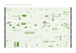 Infographics Transition to a low carbon economy sectors RGB 255x180
