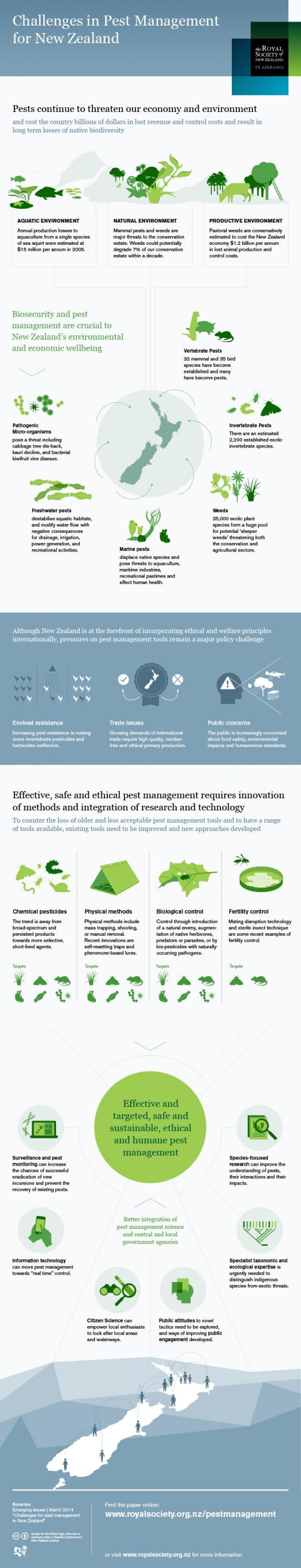 Pest management infographic RSNZ