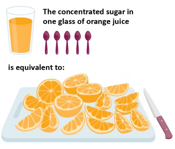 infographic orange juice concentrated sugar