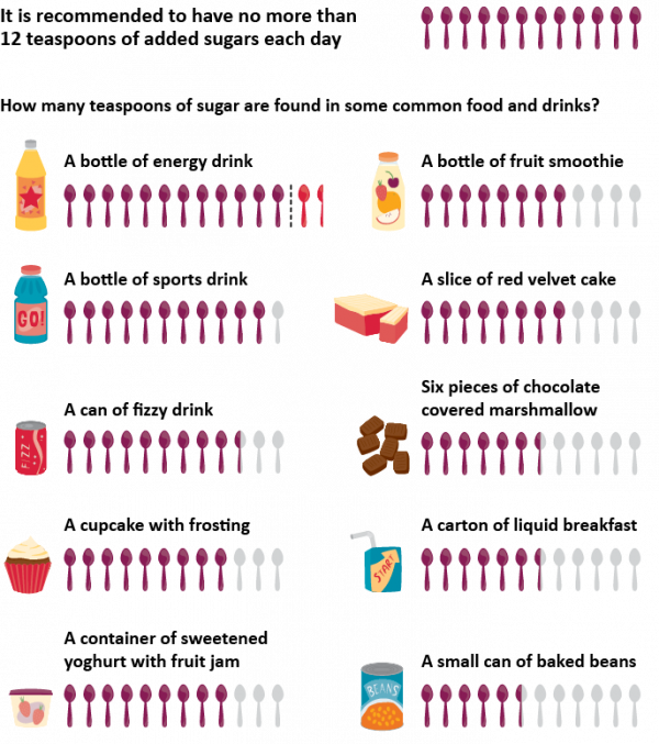 infographic teaspoons whole diagram